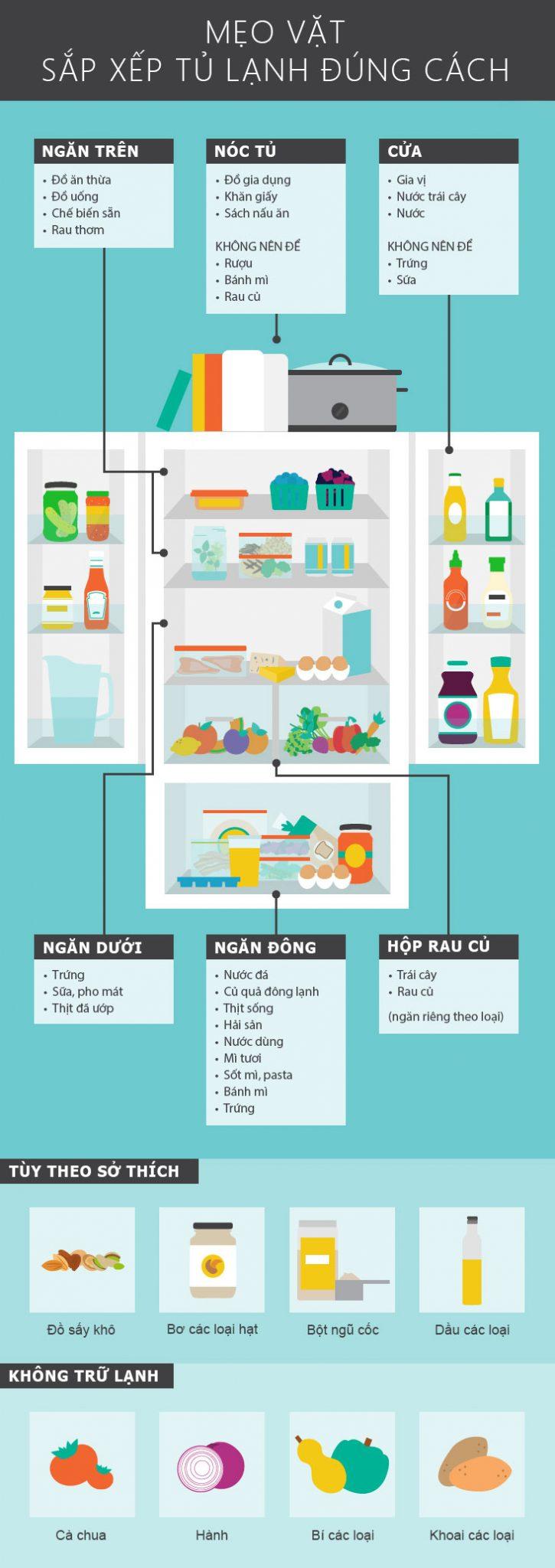 Hướng dẫn cách bảo quản thực phẩm tươi ngon đúng