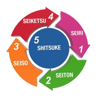 Khái niệm kaizen, 5s là gì?