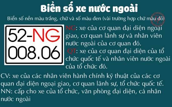 Ký hiệu các mẫu biển số xe ngoại giao, ngoại quốc tại Việt Nam