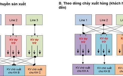Cách thiết lập layout khu vực dự trữ sản phẩm một cách hợp lí